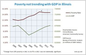 Poverty not trending with GDP in Illinois