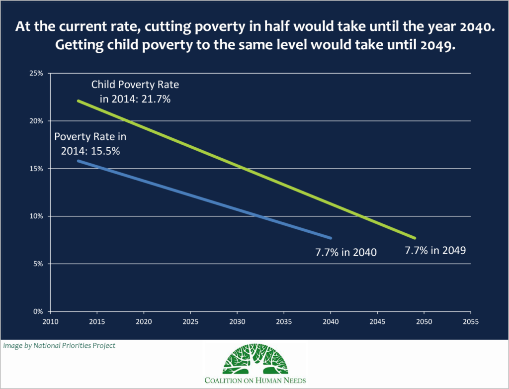 poverty-timeline projections